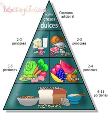 Pirámide alimenticia de la etapa infantil