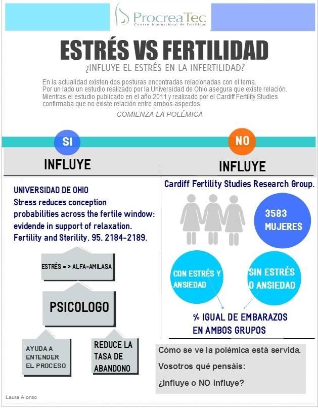 reproducción asistida fertilidad