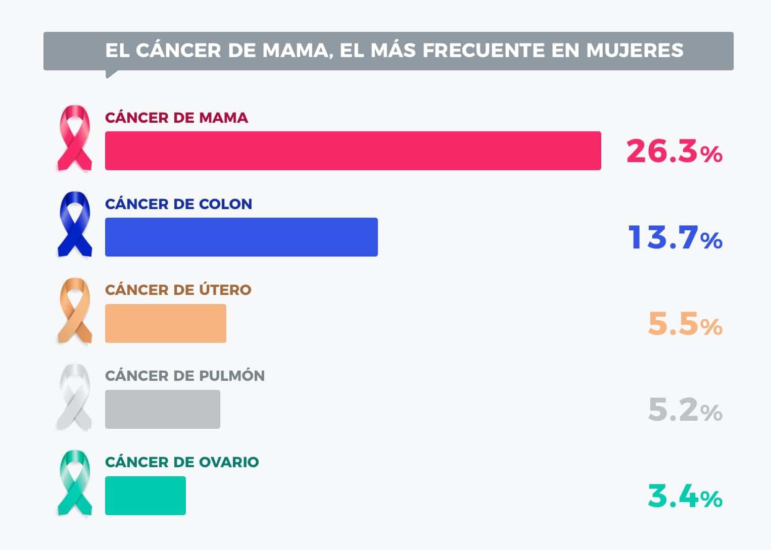 tipos de cancer frecuente